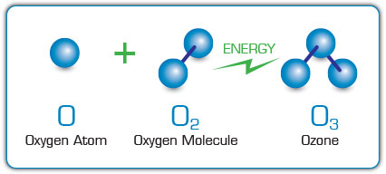 Chemical Makeup of Ozone